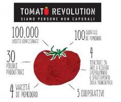 Sosteniamo la Tomato Revolution