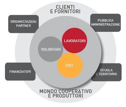 I nostri stakeholders